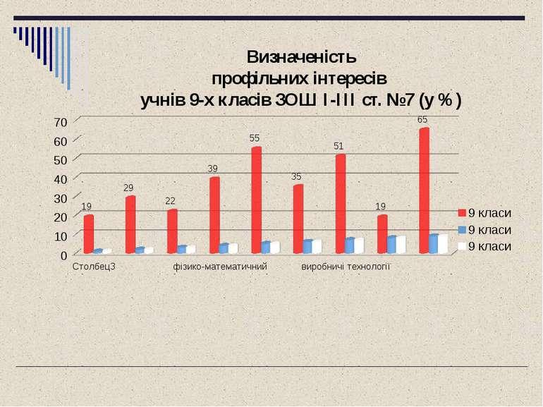 Визначеність профільних інтересів учнів 9-х класів ЗОШ I-III ст. №7 (у %)
