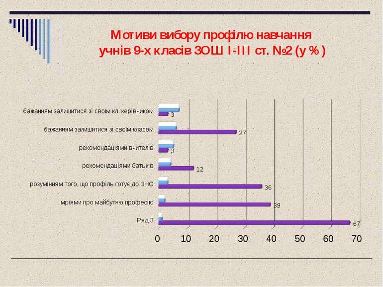 Мотиви вибору профілю навчання учнів 9-х класів ЗОШ I-III ст. №2 (у %)