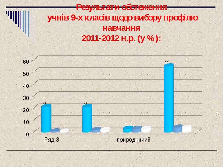 Результати обстеження учнів 9-х класів щодо вибору профілю навчання 2011-2012...