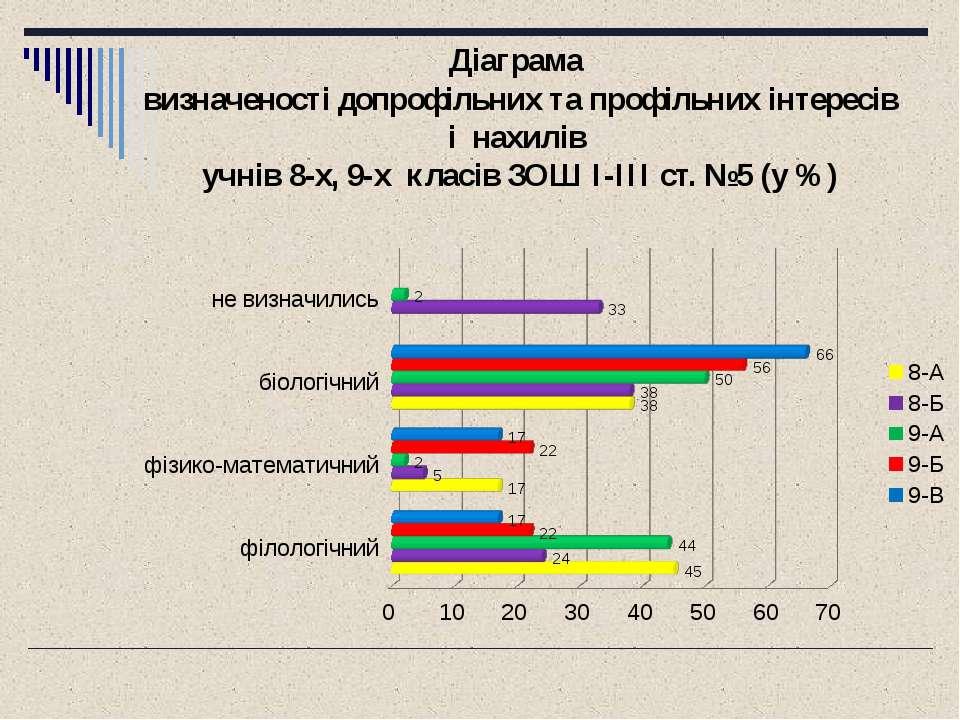 Діаграма визначеності допрофільних та профільних інтересів і нахилів учнів 8-...