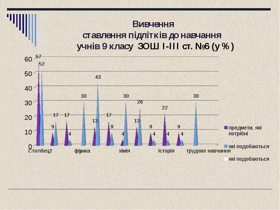 Вивчення ставлення підлітків до навчання учнів 9 класу ЗОШ I-III ст. №6 (у %)