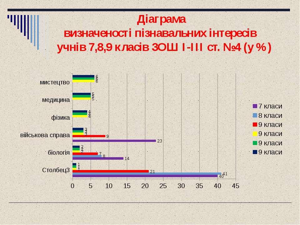 Діаграма визначеності пізнавальних інтересів учнів 7,8,9 класів ЗОШ I-III ст....