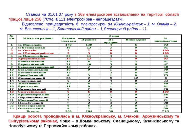 Станом на 01.01.07 року з 369 електросирен встановлених на території області ...
