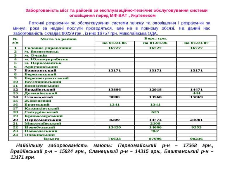 Заборгованість міст та районів за експлуатаційно-технічне обслуговування сист...