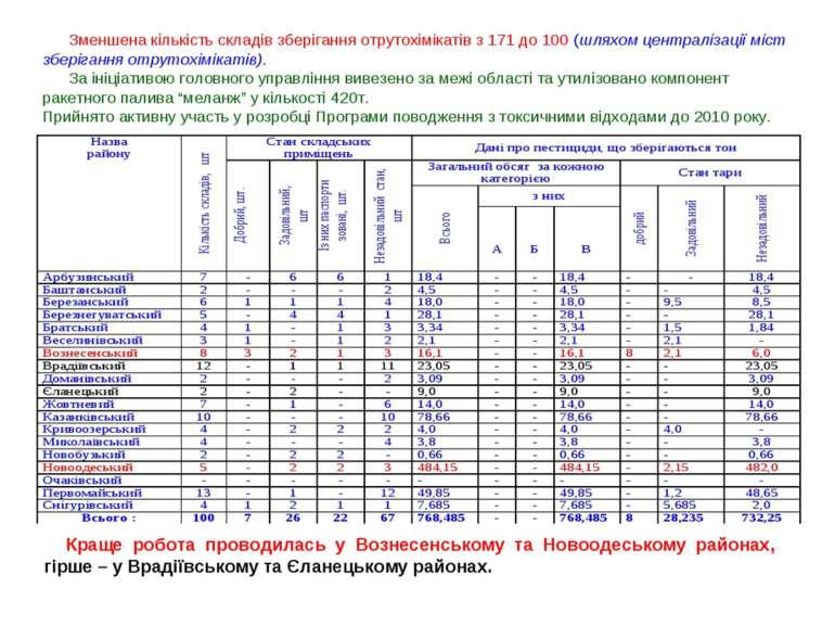Зменшена кількість складів зберігання отрутохімікатів з 171 до 100 (шляхом це...