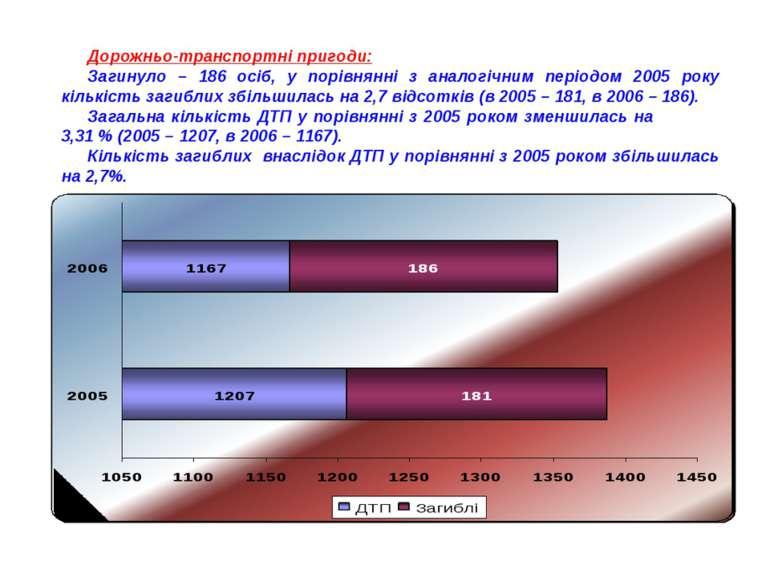 Дорожньо-транспортні пригоди: Загинуло – 186 осіб, у порівнянні з аналогічним...