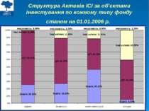 Структура Активів ІСІ за об'єктами інвестування по кожному типу фонду станом ...