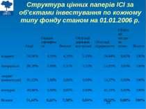 Структура цінних паперів ІСІ за об'єктами інвестування по кожному типу фонду ...