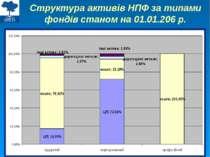 Структура активів НПФ за типами фондів станом на 01.01.206 р.