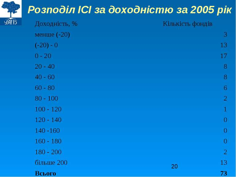 Розподіл ІСІ за доходністю за 2005 рік