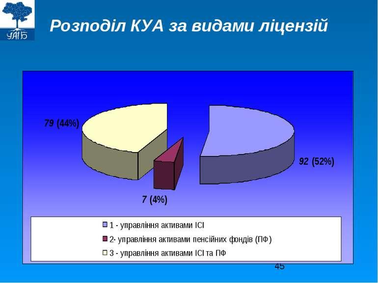 Розподіл КУА за видами ліцензій