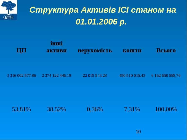 Структура Активів ІСІ станом на 01.01.2006 р.