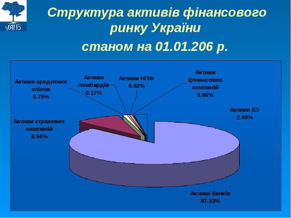 Структура активів фінансового ринку України станом на 01.01.206 р.