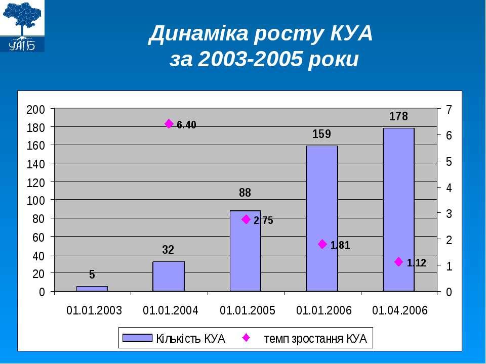 Динаміка росту КУА за 2003-2005 роки