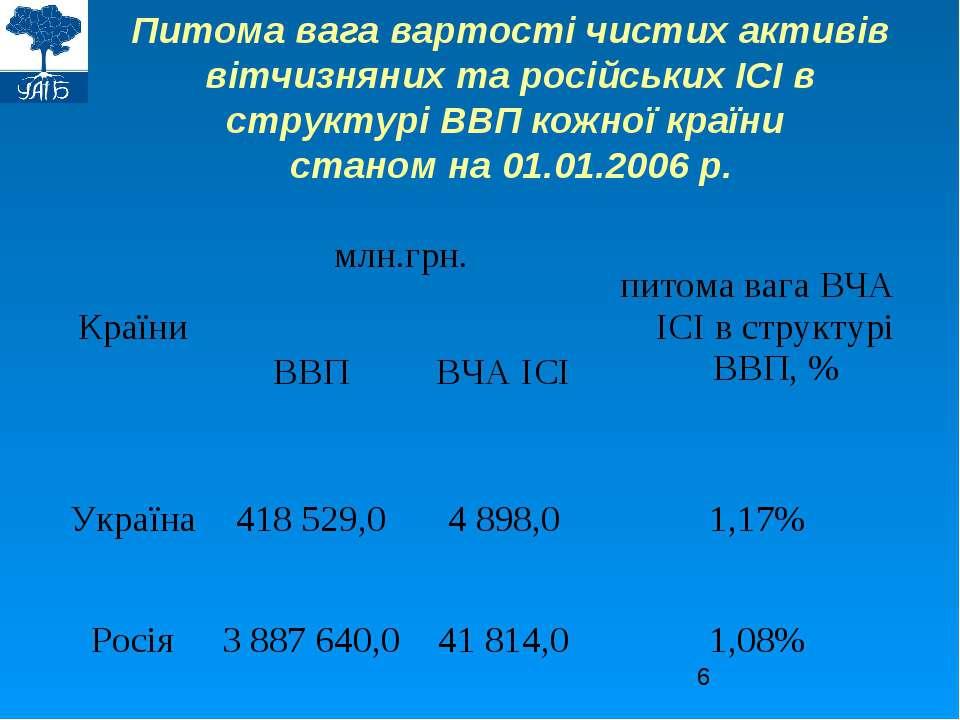 Питома вага вартості чистих активів вітчизняних та російських ІСІ в структурі...
