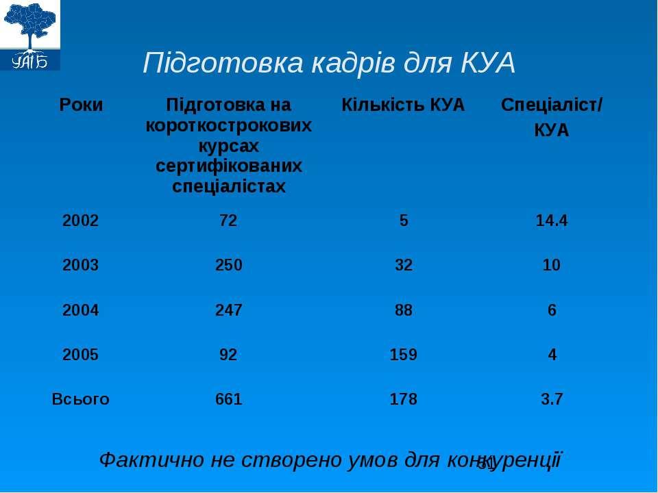 Підготовка кадрів для КУА Фактично не створено умов для конкуренції