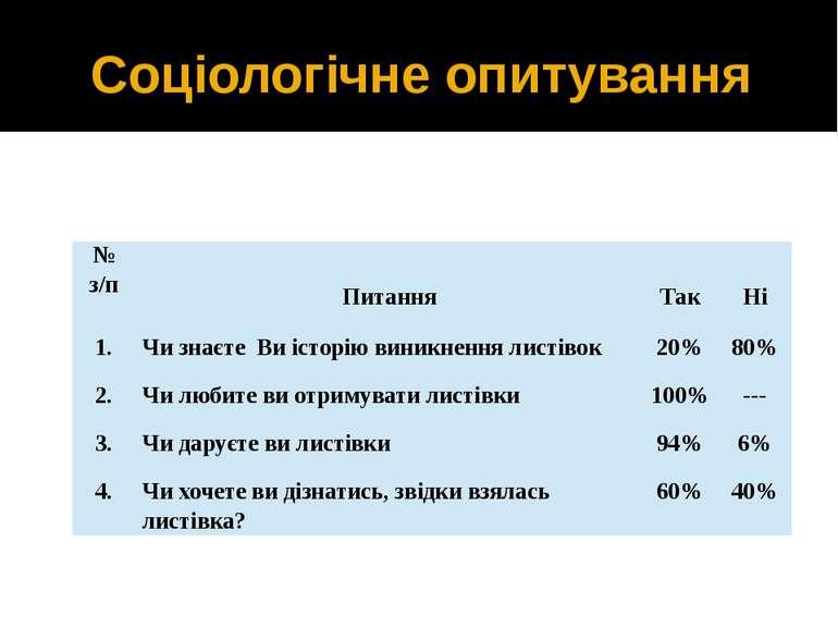Соціологічне опитування № з/п Питання Так Ні 1. ЧизнаєтеВиісторіювиникненн...
