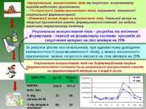 Нераціональне використання ліків та існуючого асортименту виробів медичного п...