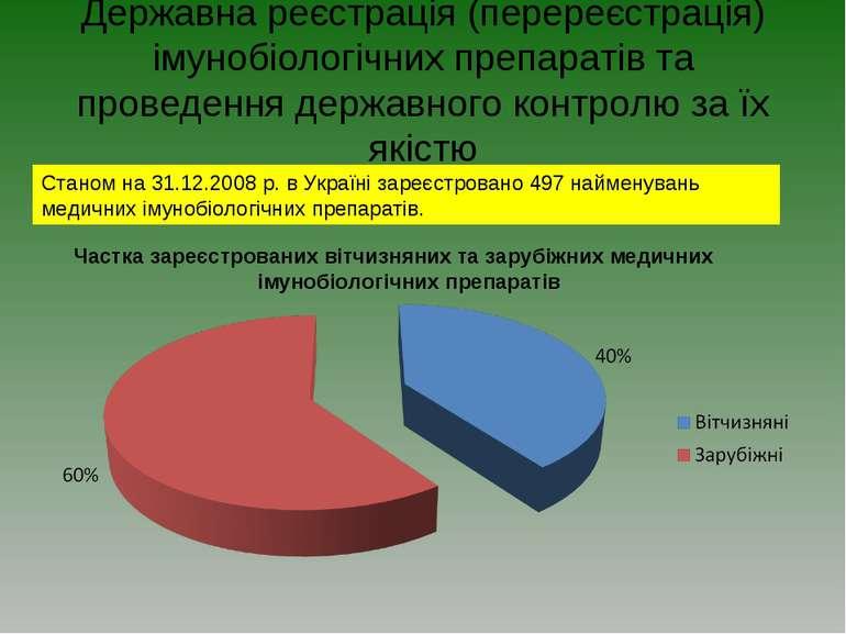 Державна реєстрація (перереєстрація) імунобіологічних препаратів та проведенн...