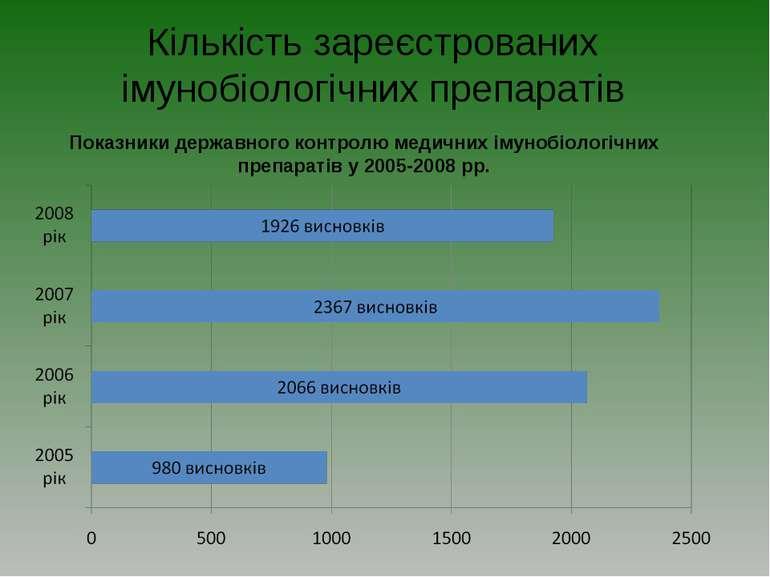 Кількість зареєстрованих імунобіологічних препаратів Показники державного кон...