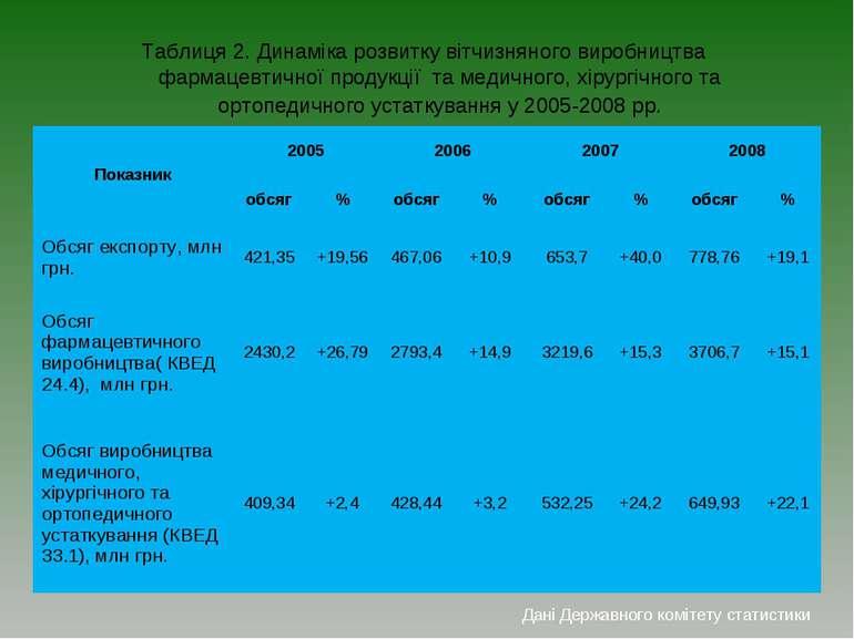 Таблиця 2. Динаміка розвитку вітчизняного виробництва фармацевтичної продукці...