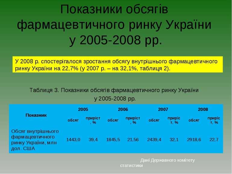 Показники обсягів фармацевтичного ринку України у 2005-2008 рр. У 2008 р. спо...