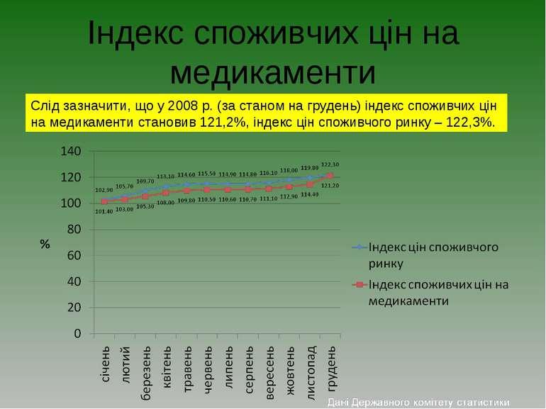 Індекс споживчих цін на медикаменти Слід зазначити, що у 2008 р. (за станом н...
