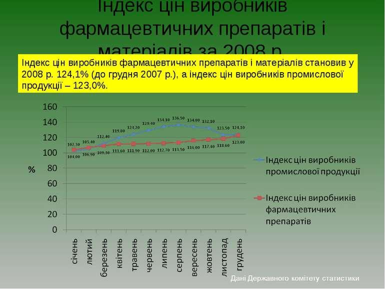 Індекс цін виробників фармацевтичних препаратів і матеріалів за 2008 р. Індек...