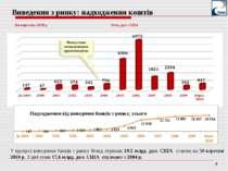 Млн. дол. США У процесі виведення банків з ринку Фонд отримав 19.5 млрд. дол....