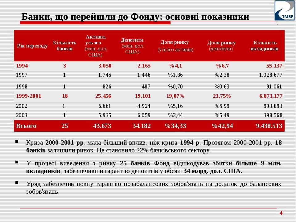 Банки, що перейшли до Фонду: основні показники Криза 2000-2001 рр. мала більш...