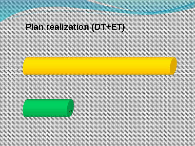 Plan realization (DT+ET)