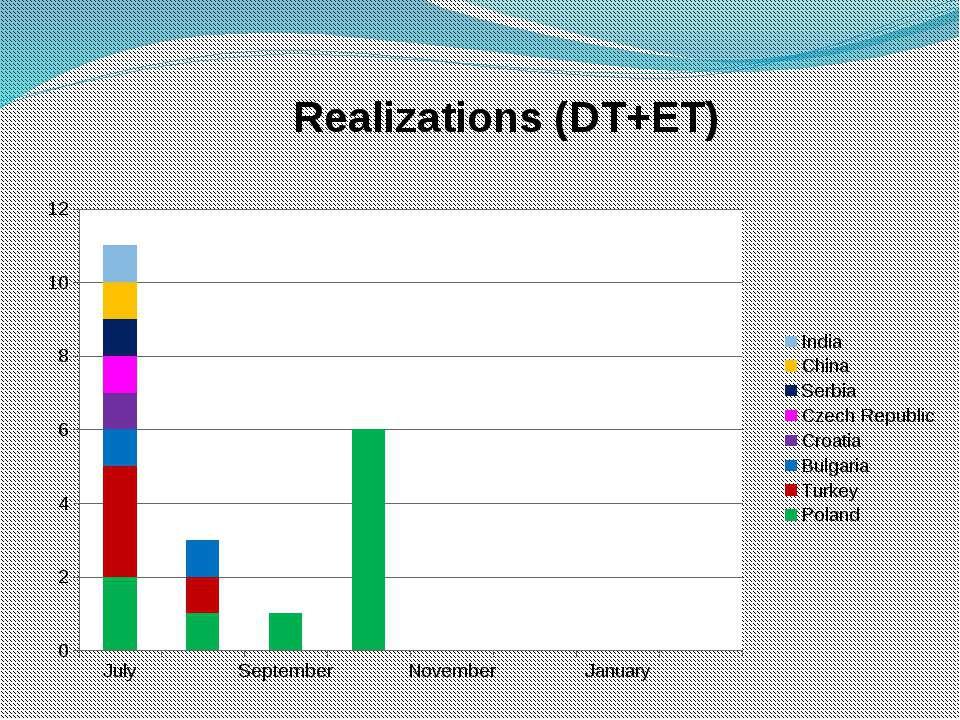 Realizations (DT+ET)