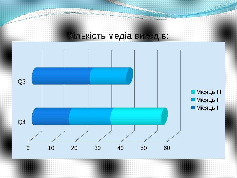Кількість медіа виходів: