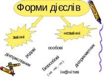 Форми дієслів змінні незмінні особові родові інфінітив Безособові ( на –но , ...