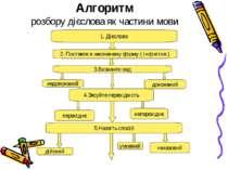 Алгоритм розбору дієслова як частини мови 1. Дієслово 2. Поставте в неозначен...