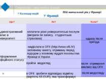 Мій навчальний рік у Франції Календар подій У Франції CampusFrance Національн...