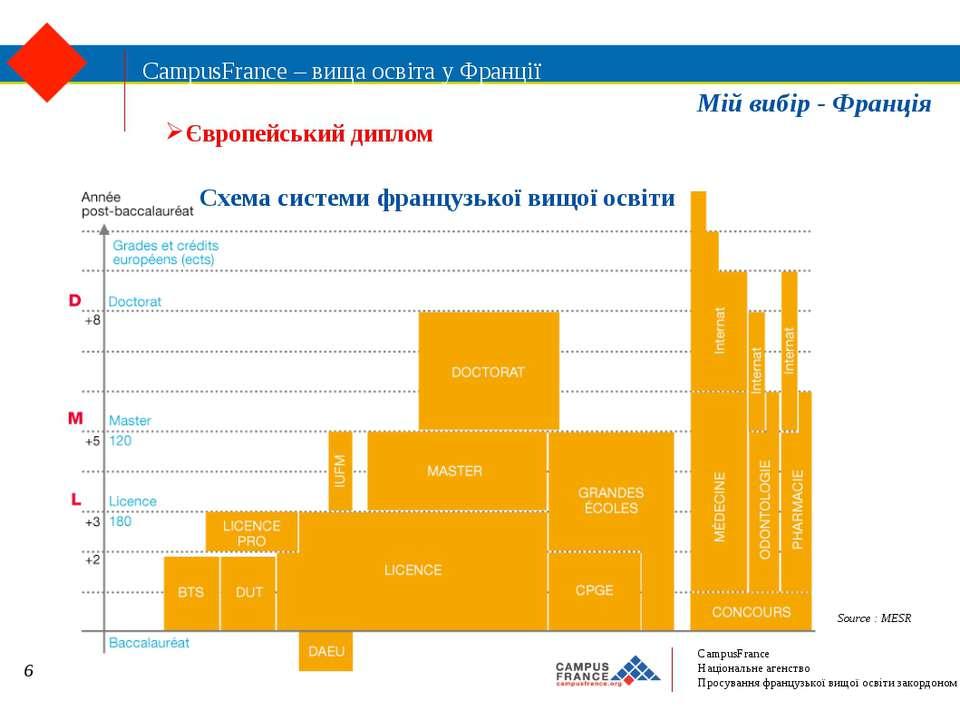 CampusFrance – вища освіта у Франції Source : MESR Схема системи французької ...