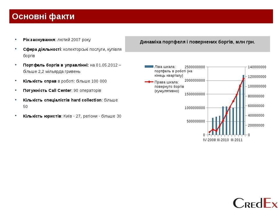 Основні факти Динаміка портфеля і повернених боргів, млн грн. Рік заснування:...