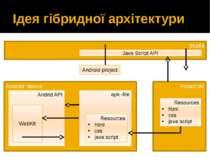 Ідея гібридної архітектури Studio Android device Project dir Java Script API ...