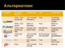 Альтернативи Інструмент Необхіднізнання Платформи Ціна Особливості Touch2 HTM...