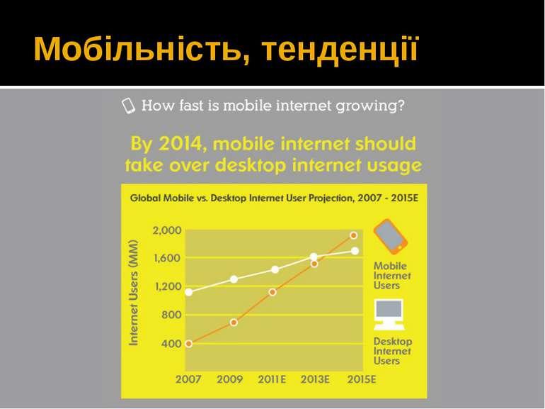 Мобільність, тенденції Вставити картинку з Mozila OS