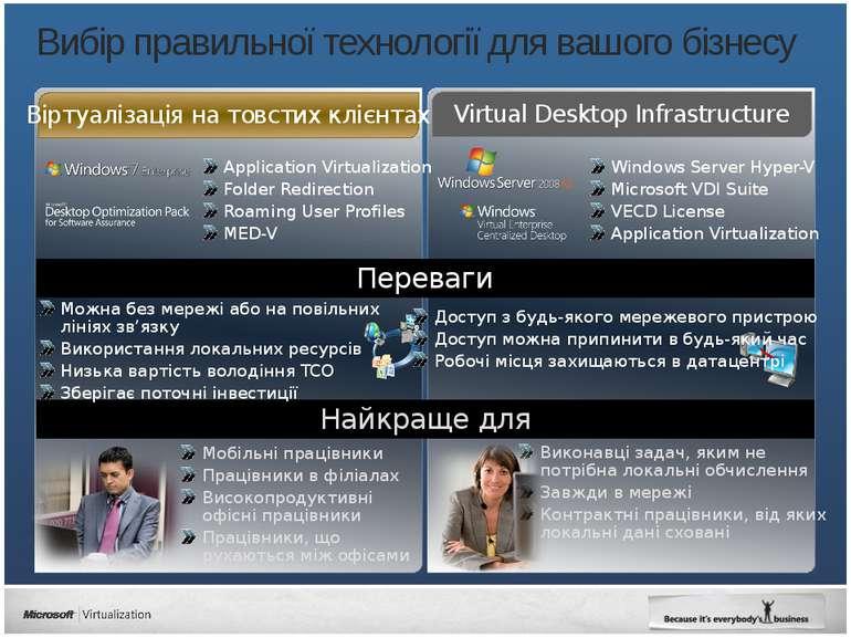 Вибір правильної технології для вашого бізнесу Application Virtualization Fol...