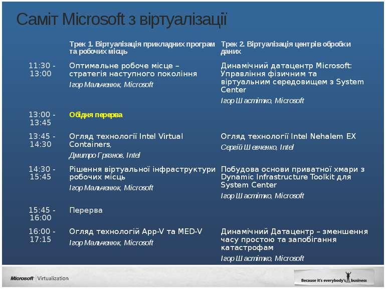 Cаміт Microsoft з віртуалізації Трек 1.Віртуалізаціяприкладнихпрограмтаробочи...