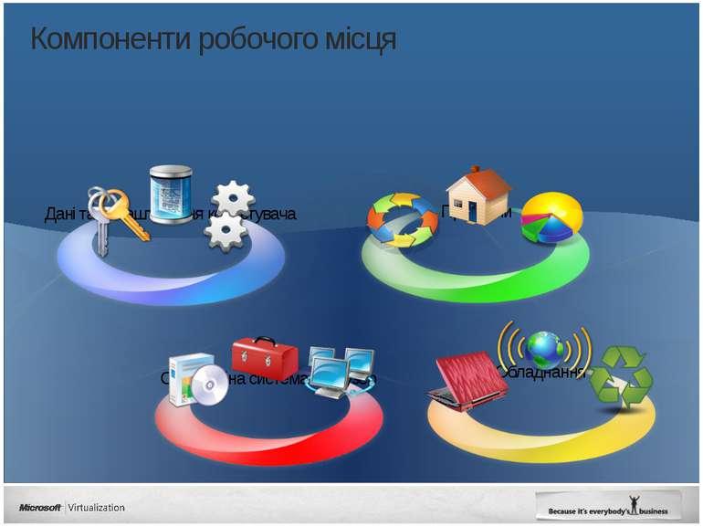 Компоненти робочого місця Дані та налаштування користувача Microsoft Virtuali...