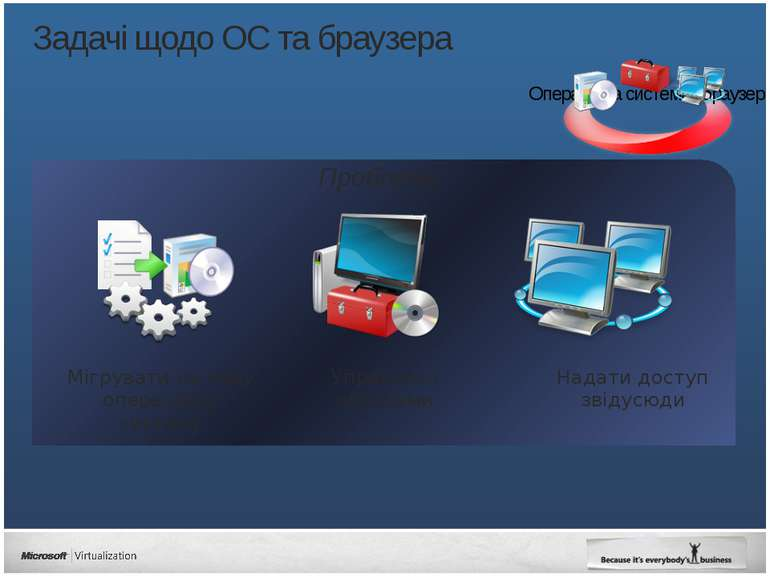 Проблеми Задачі щодо ОС та браузера Надати доступ звідусюди Управляти образам...