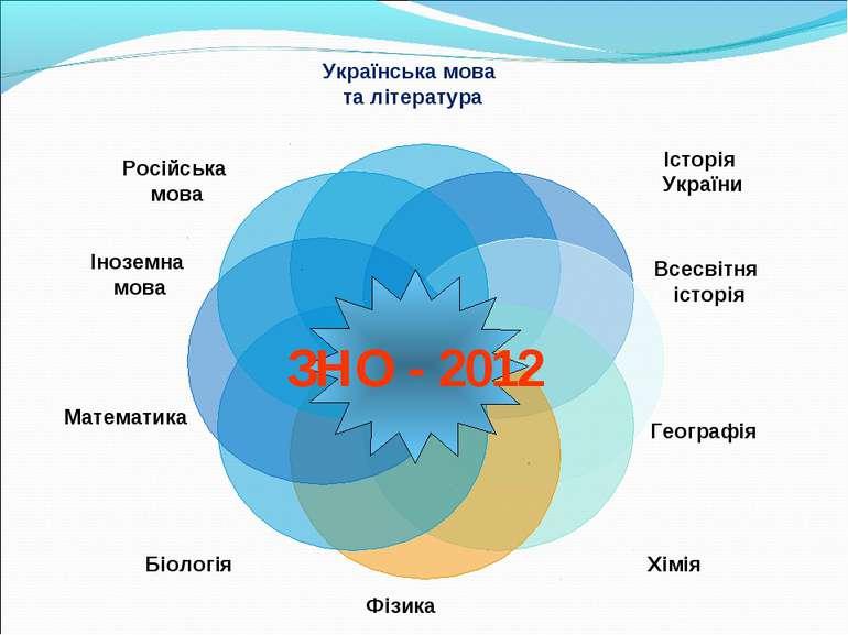 ЗНО - 2012 Російська мова