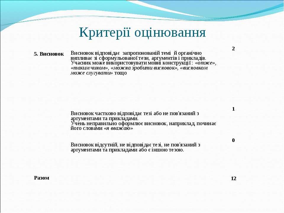 Критерії оцінювання 5. Висновок Висновок відповідає запропонованій темі й орг...