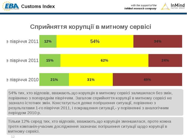 Сприйняття корупції в митному сервісі Тільки 12% серед тих, хто відповів, вва...