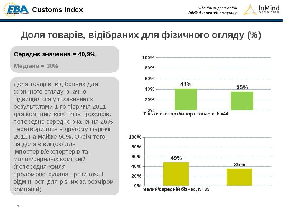 Доля товарів, відібраних для фізичного огляду (%) Доля товарів, відібраних дл...