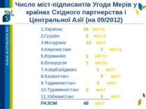 Число міст-підписантів Угоди Мерів у країнах Східного партнерства і Центральн...